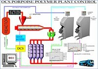 Polymer plant workflow diagram