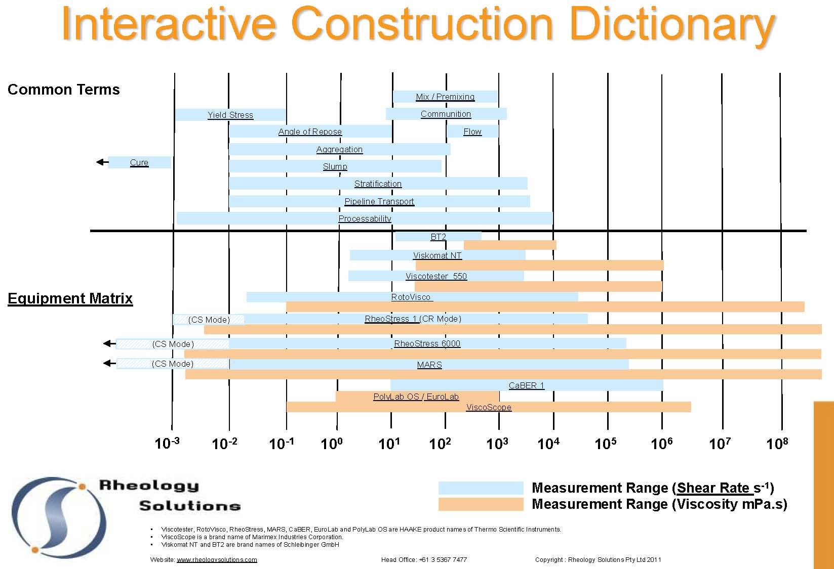 Interactive dictionary building construction for Home building terms